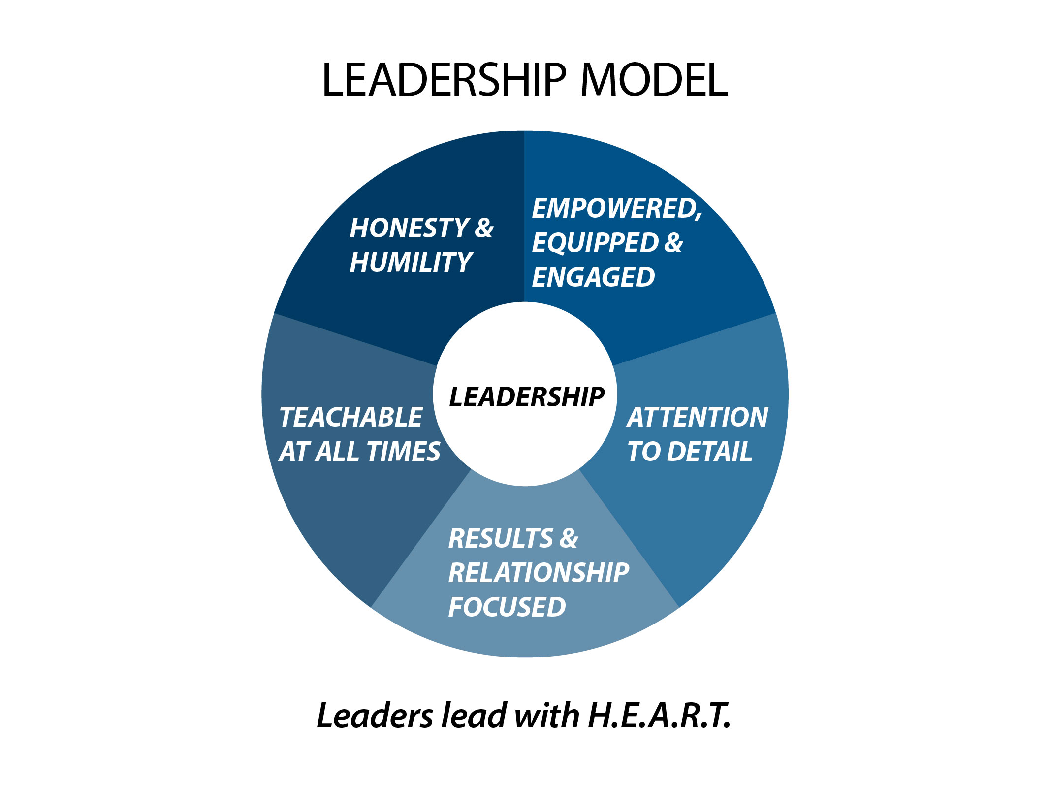 leadership teams chinita bascom